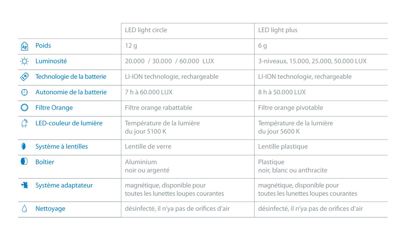 3MC-Concept - I.C.Lercher - Caractéristiques des Led - Copyright I.C.Lercher
